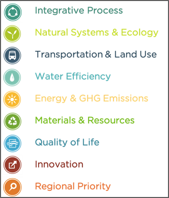 """graphic with each of the following phrases: """"Integrative Process,"""" """"Natural Systems & Ecology,"""" """"Transporation & Land Use,"""" """"Water Efficiency,"""" """"Energy & GHG Emissions,"""" """"Materials & Resources,"""" """"Quality of Life,"""" """"Innovation,"""" """"Regional Priority"""""""